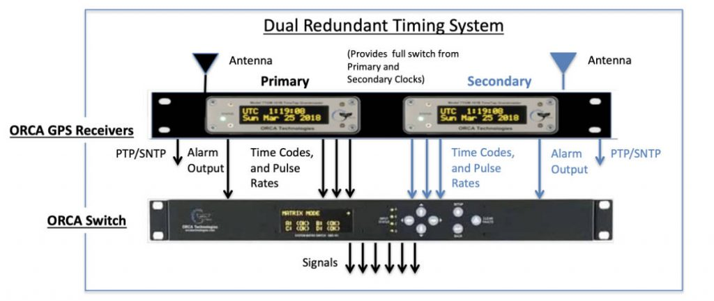 dual redundant timing system